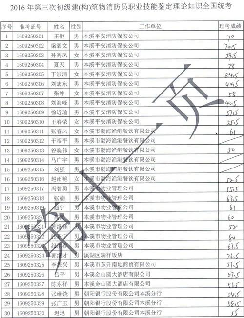 [国考成绩]辽宁2016年9月25日初级建(构)筑物消防员统